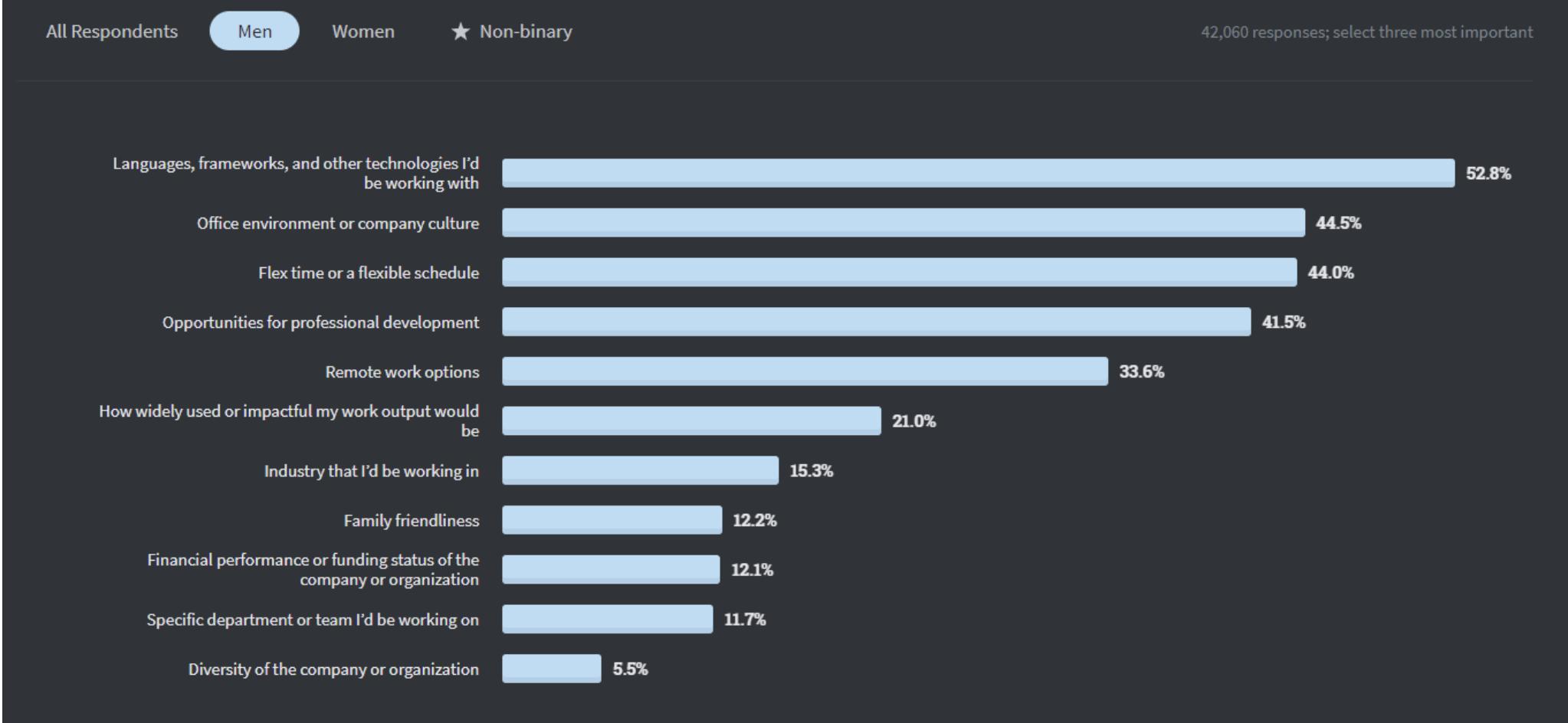Stack Overflow 2020 Developer Survey - Men's Response