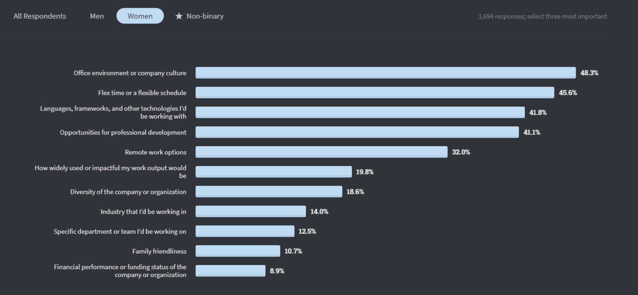 Stack Overflow 2020 Developer Survey - women's Response